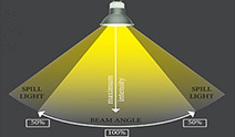 beam-angle-212x124.jpg