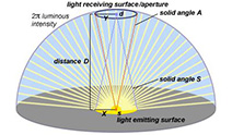 luminous-inrensity-212x124.jpg